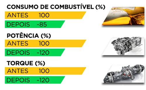 Aumento do Diesel, mantenha custos com reprogramação eletrônica do motor