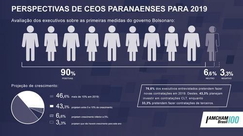 96% dos CEOs do Paraná projetam crescimento em suas empresas para 2019